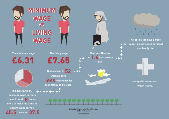 Ben Mottershead-Living wage