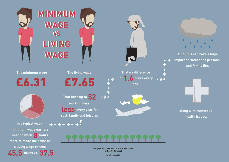 living wage essay Living wage movement essay - economics buy best quality custom written living wage movement essay.