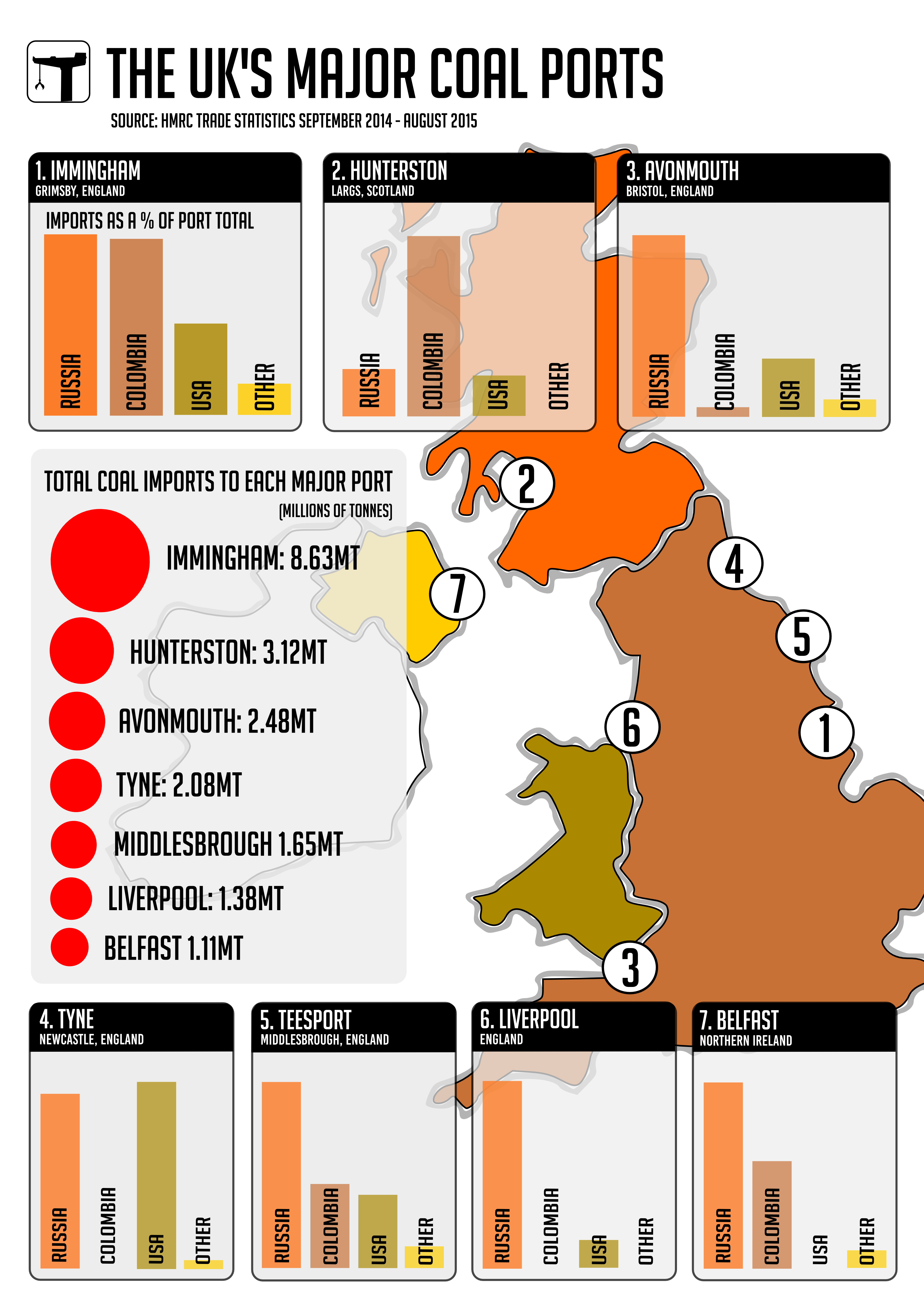 coal ports around the uk