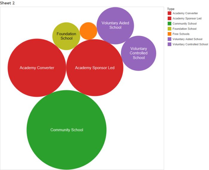 Bristol Primary Schools Bubble graph