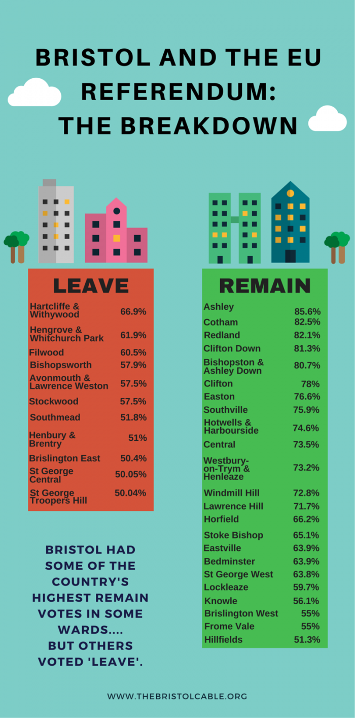 Bristol referendum breakdown graphicEDITED