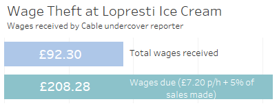 Under payment to Cable undercover reporter £92.30 - Total wages received £208.28 - Wages due (£7.20 p/h + 5% of sales made)