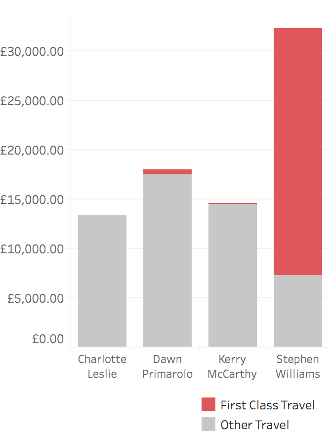 Bar chart showing MP Travel expenses, highlighting first class. More than 50% of Stephen William's travel expenses are on first class, far higher than other MPs.