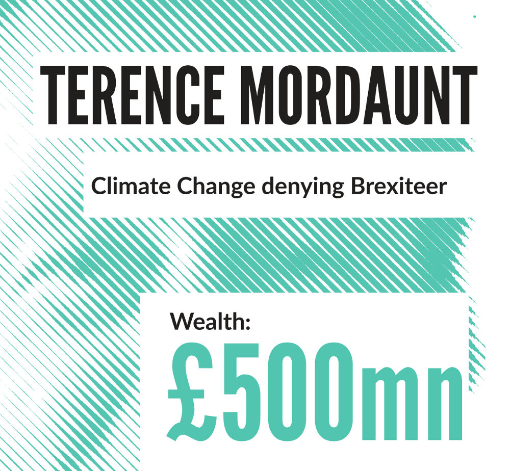 Terence Mordaunt: Climate change-denying Brexiteer  Wealth: £500 million