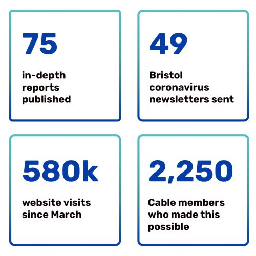 75 in-depth reports published, 49 bristol coronavirus newsletters sent, 580k website visits since march, 2,250 cable members who made this possible